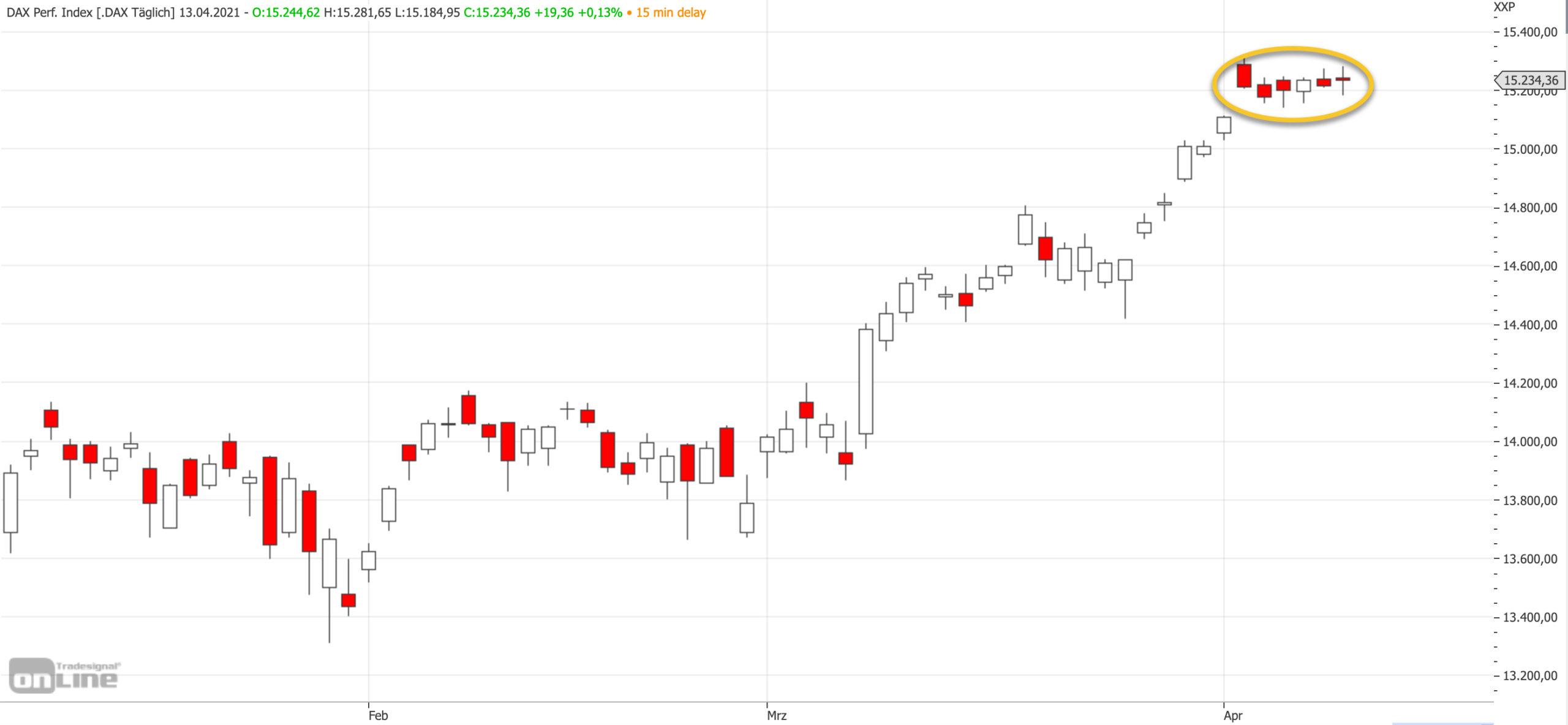 Mittelfristiger DAX-Chart am 13.04.2021