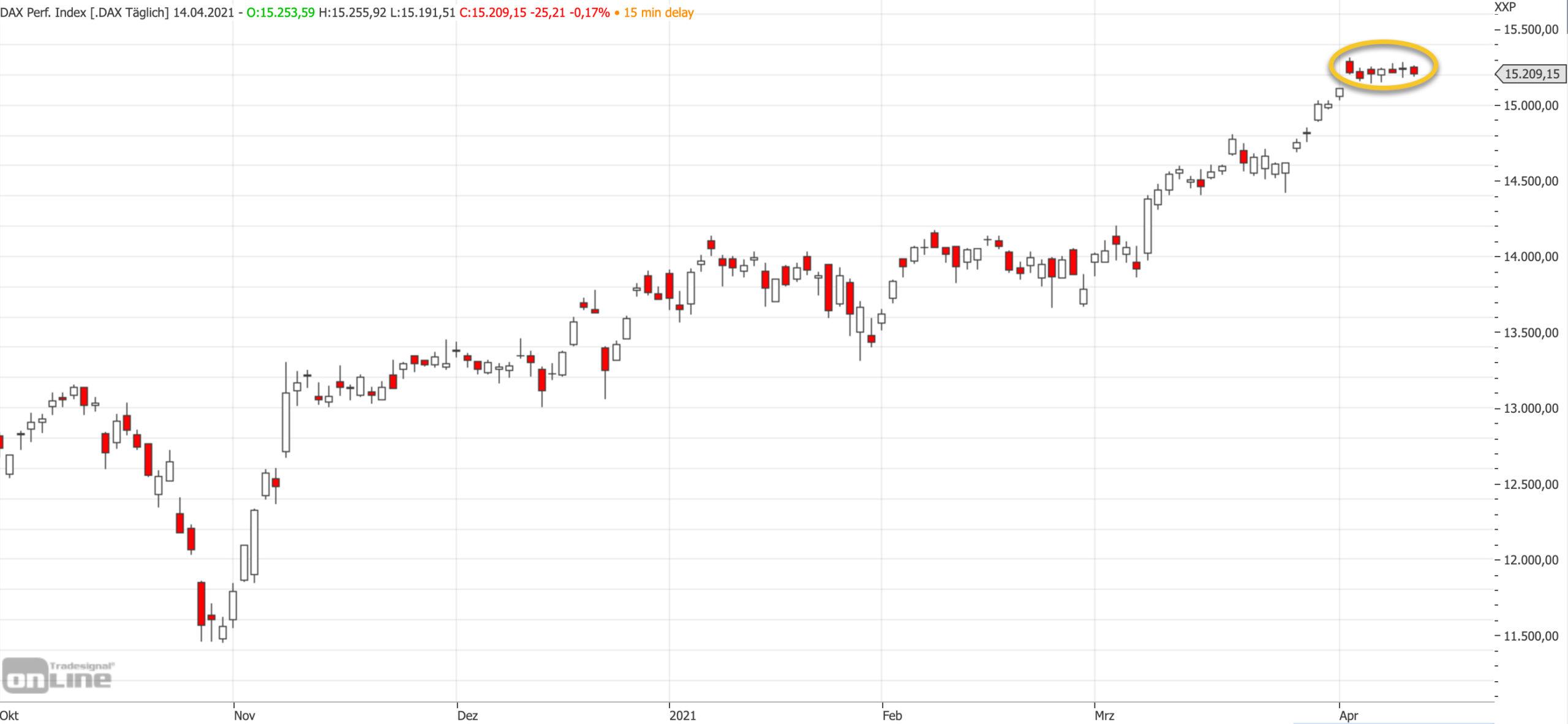 Mittelfristiger DAX-Chart am 14.04.2021