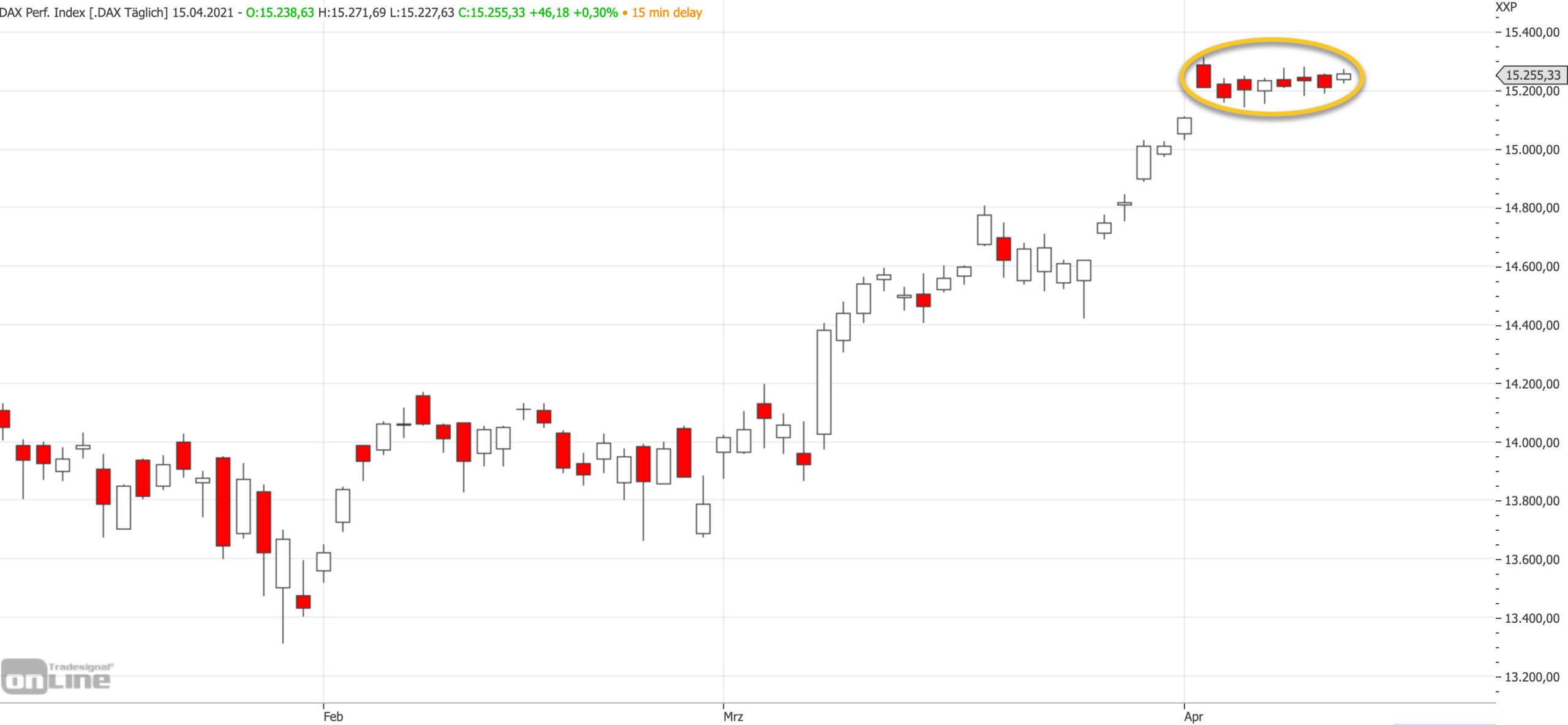 Mittelfristiger DAX-Chart am 15.04.2021