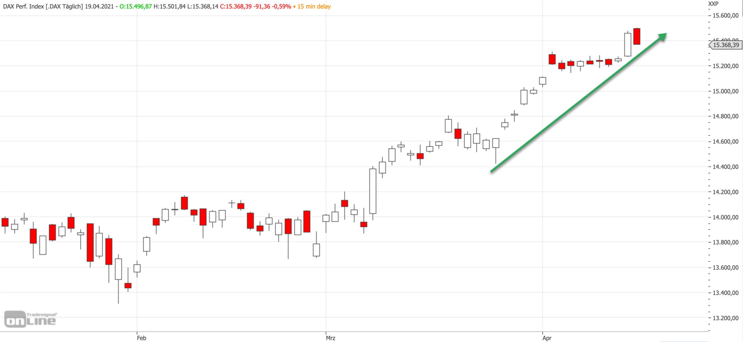 Mittelfristiger DAX-Chart am 19.04.2021