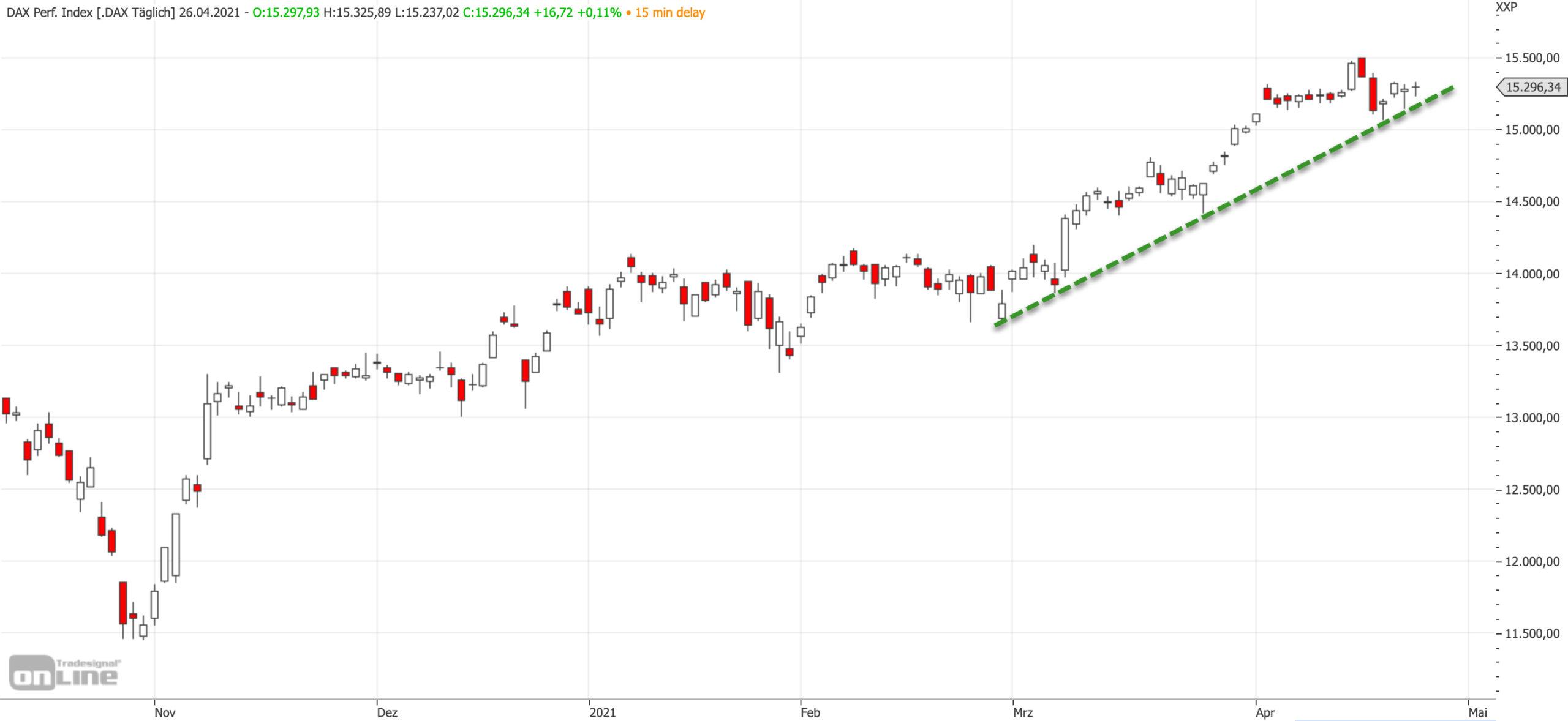Mittelfristiger DAX-Chart am 26.04.2021