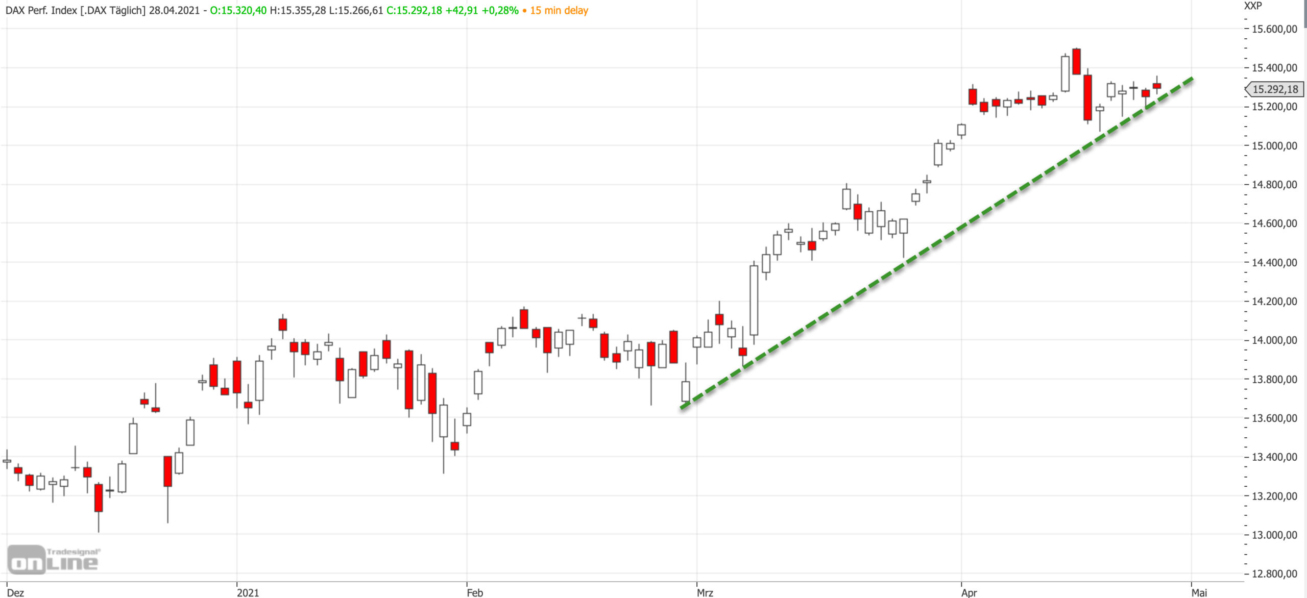 Mittelfristiger DAX-Chart am 28.04.2021