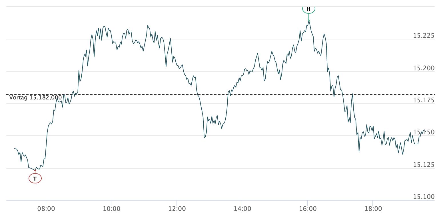 Intraday-Verlauf des DAX am 30.04.2021