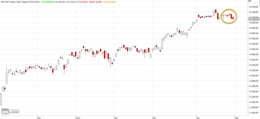 Mittelfristiger DAX-Chart am 30.04.2021