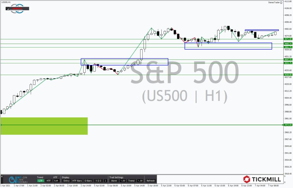 Tickmill-Analyse: S&P 500 im Stundenchart