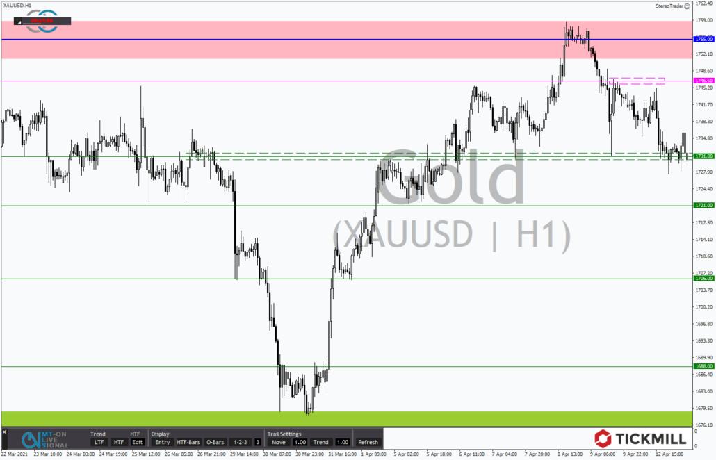 Tickmill-Analyse: Gold im Stundenchart