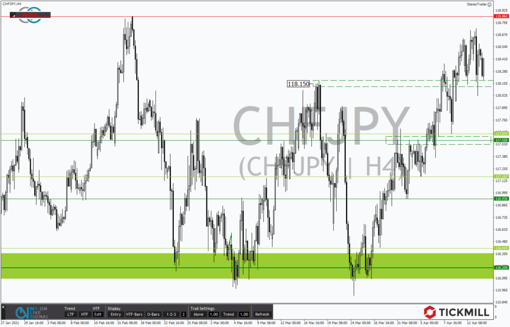 Tickmill-Analyse: CHFJPY im 4-Stundenchart