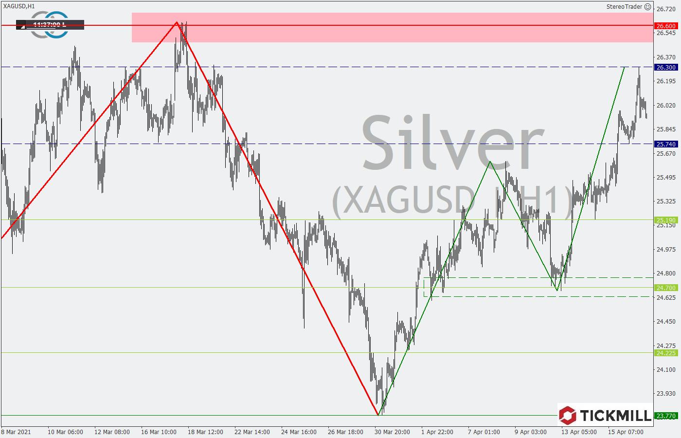 Tickmill-Analyse: Silber im Stundenchart