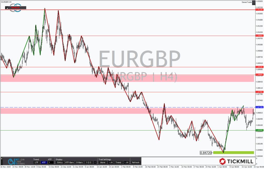 Tickmill-Analyse: EURGBP im 4-Stundenchart