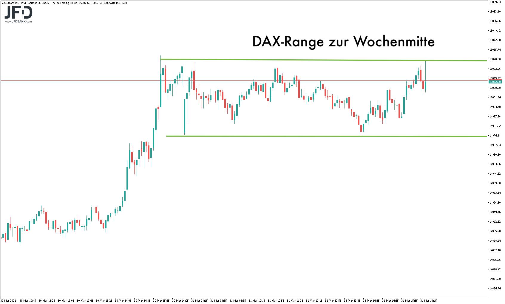DAX-Range zur Wochenmitte