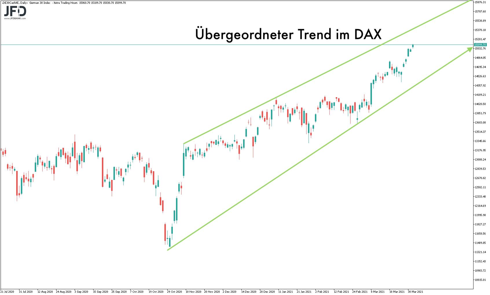 DAX im großen Trend des Tagescharts