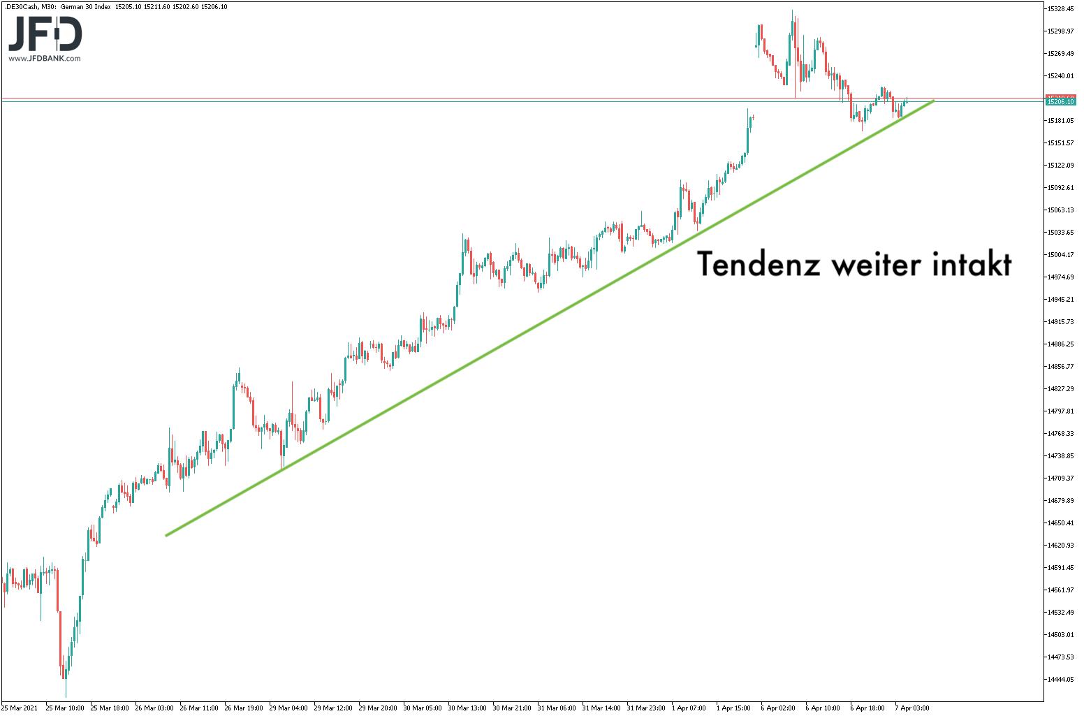 Mittelfristiger DAX-Trend