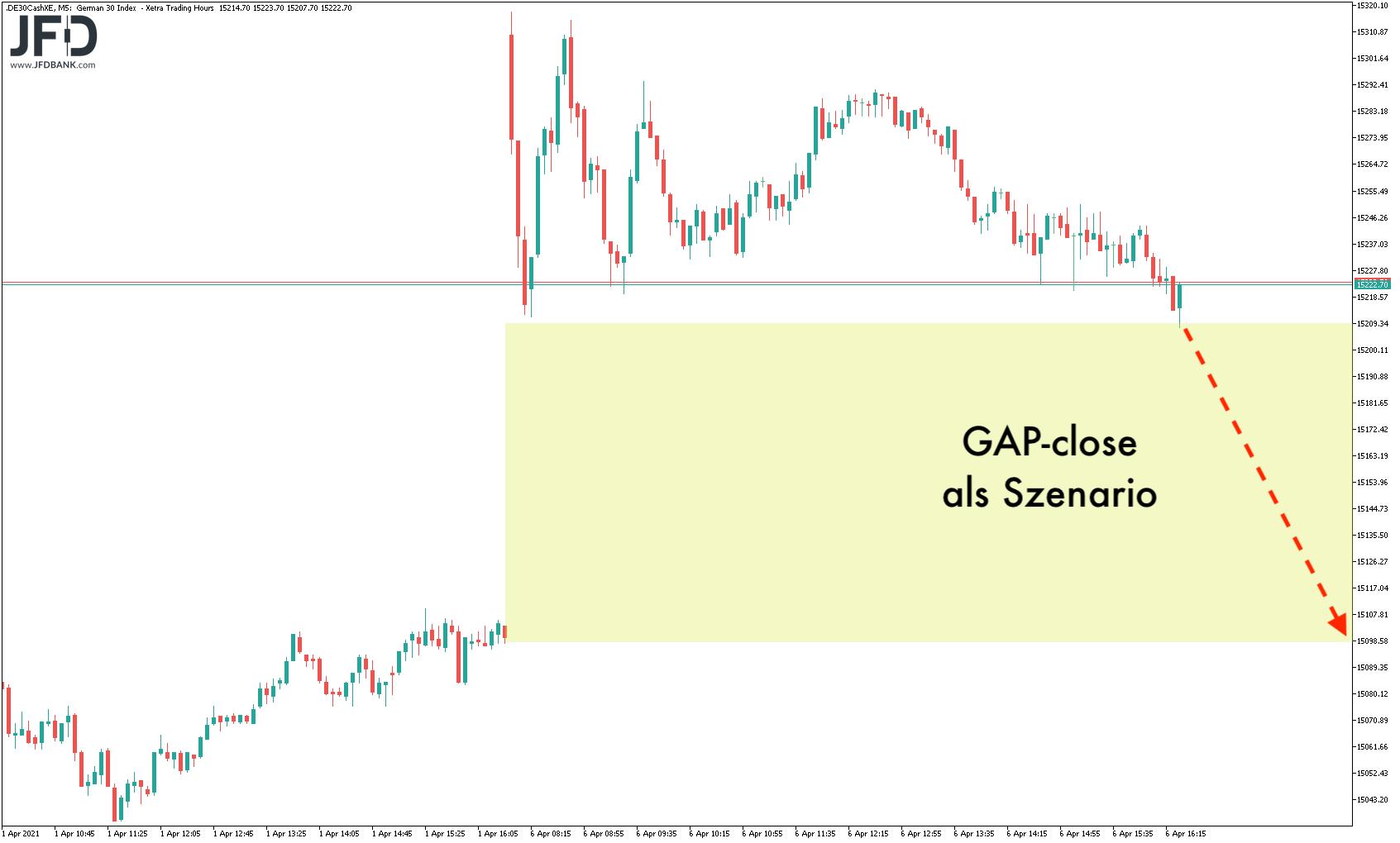 GAP-Szenario als Handelssignal
