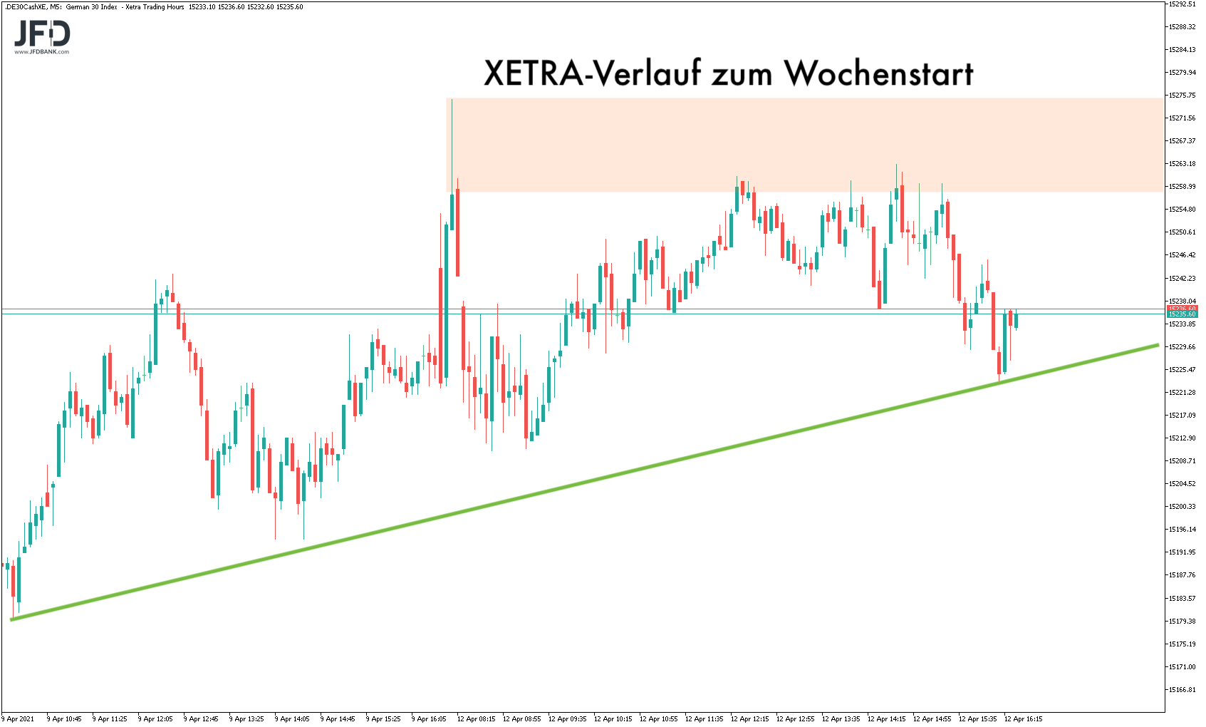 Wochenstart beim XETRA-DAX