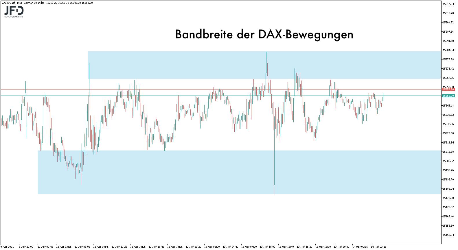 Begrenzung der DAX-Handelsspanne