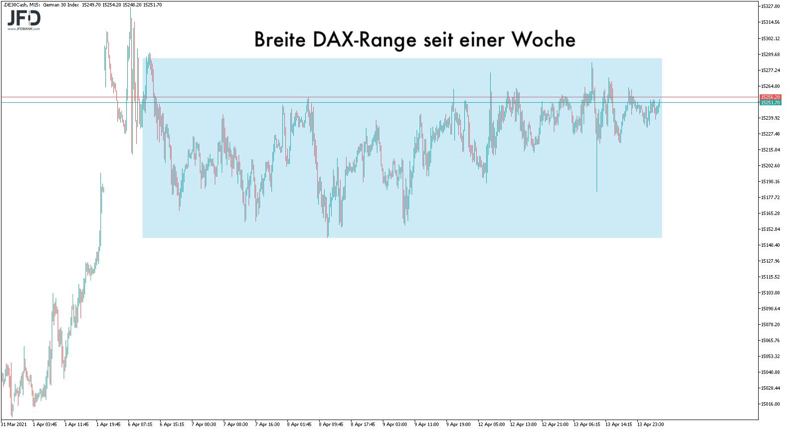 DAX-Range dieser Woche
