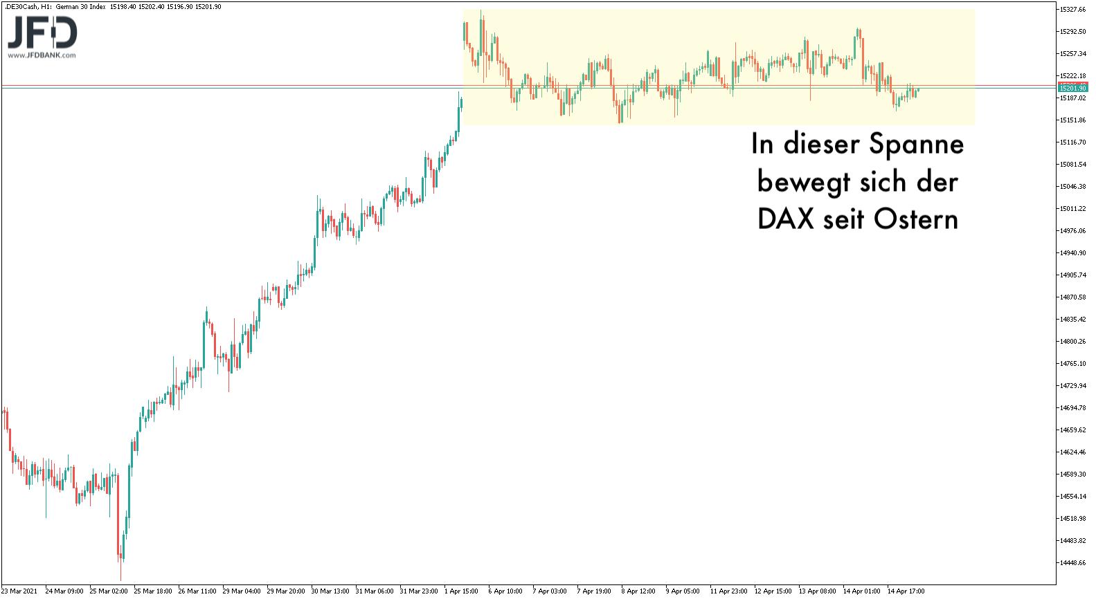 Klare Range im DAX seit Ostern