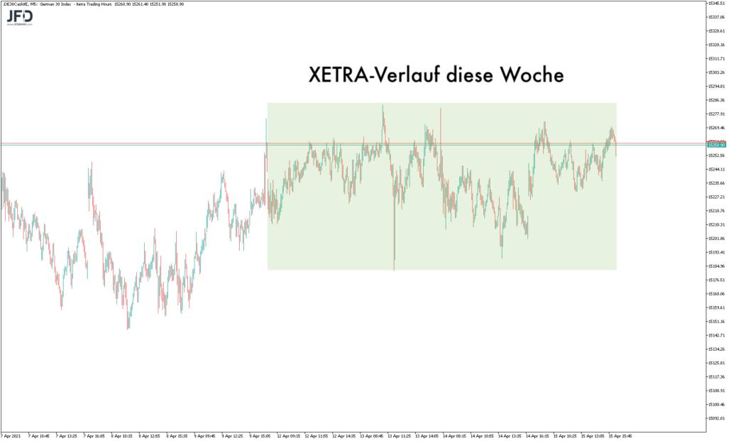 XETRA-Verlauf der Handelswoche