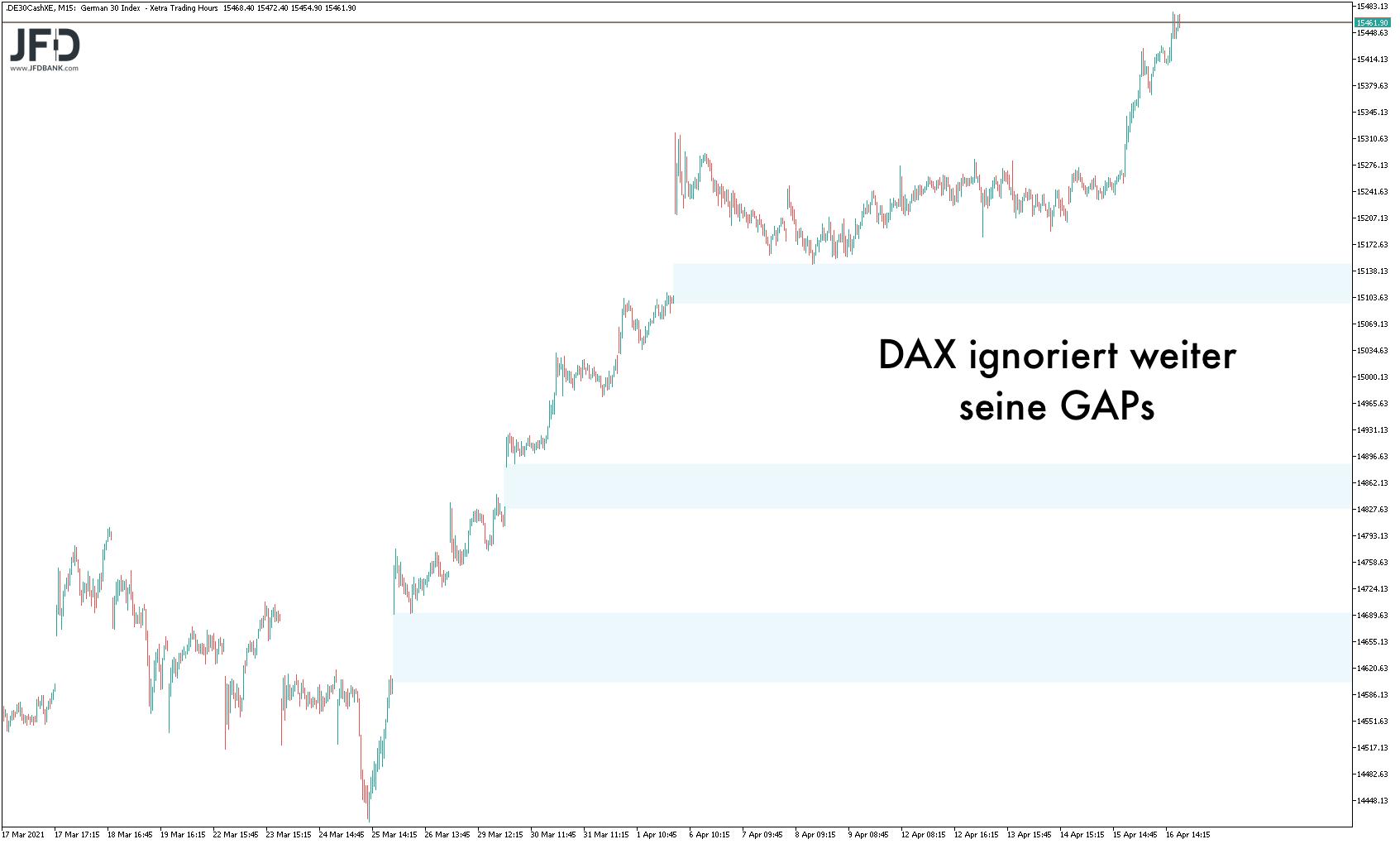 Blick auf DAX-GAPs