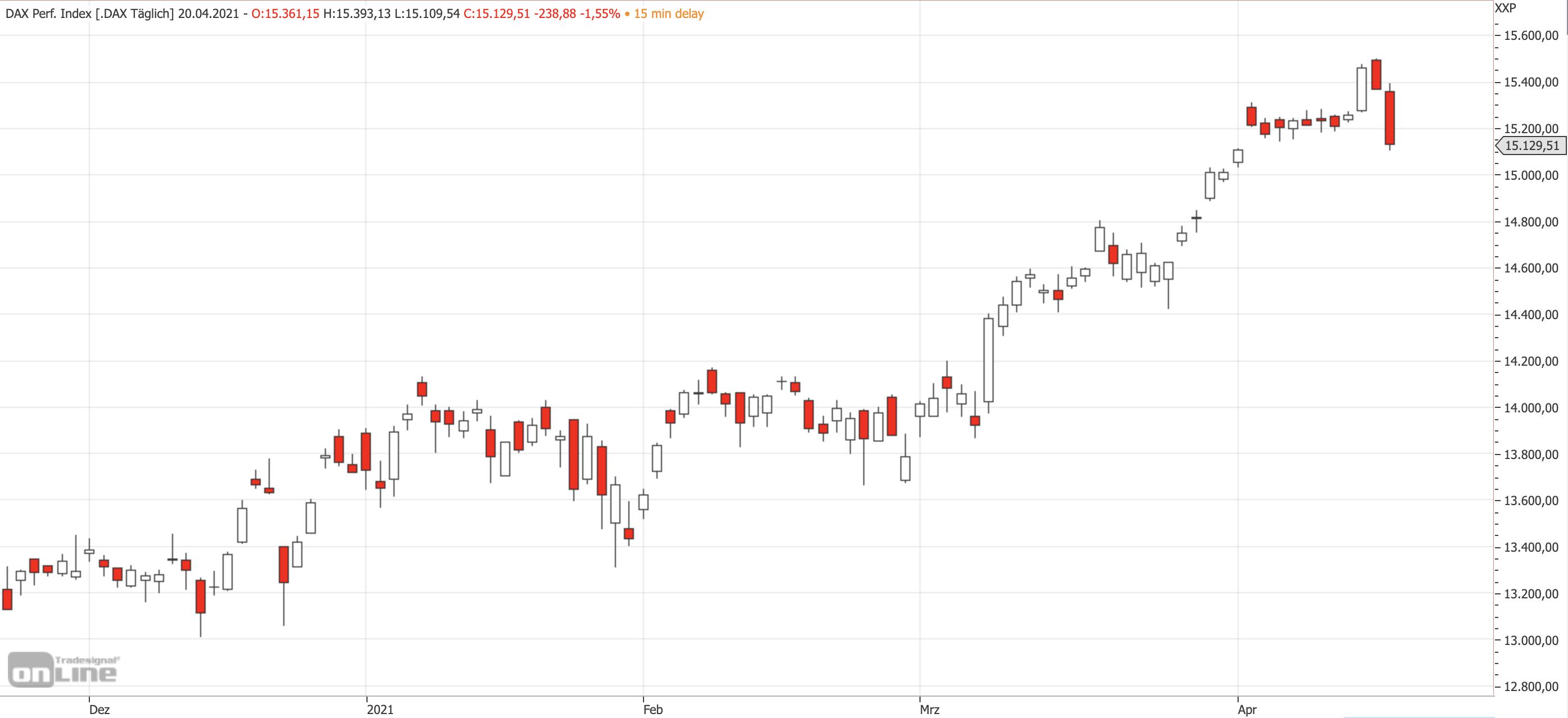 Mittelfristiger DAX-Chart am 20.04.2021