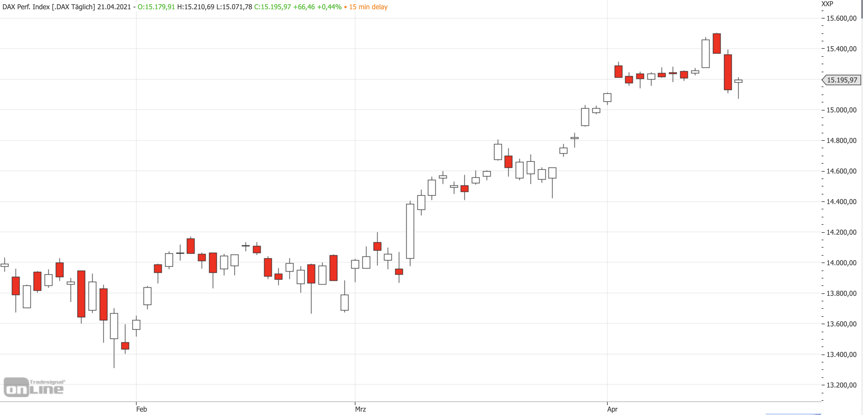 Mittelfristiger DAX-Chart am 21.04.2021