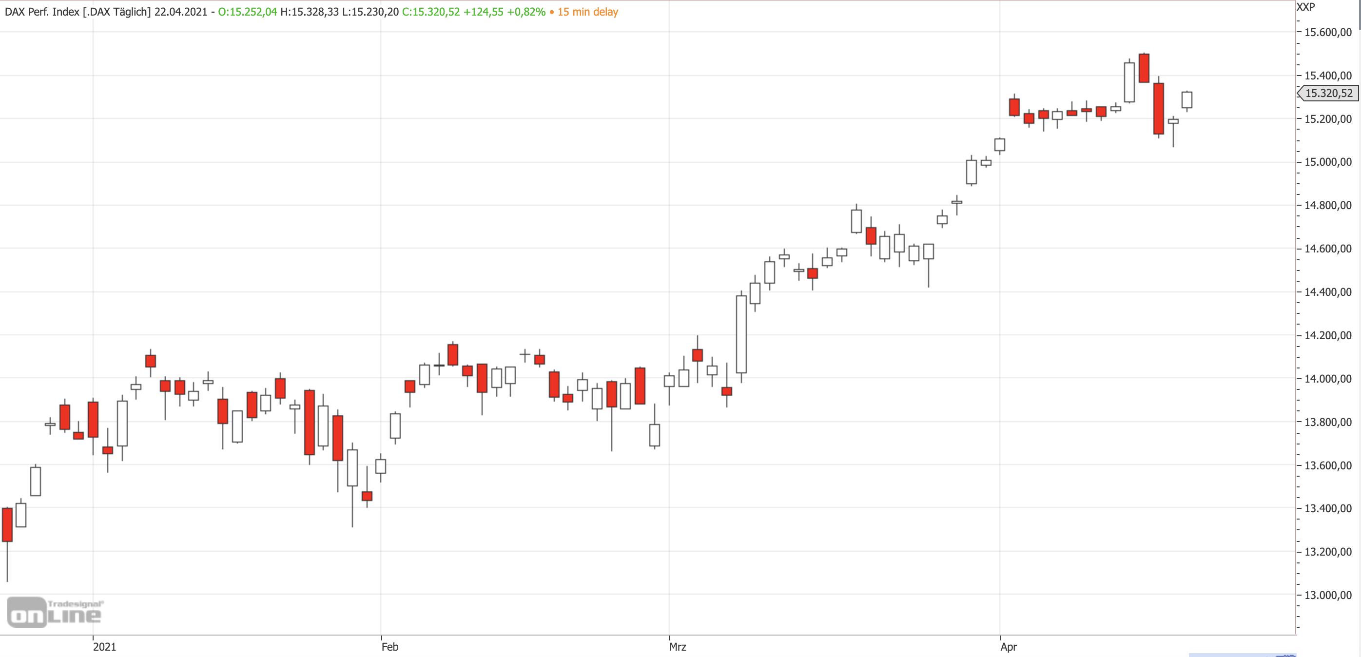 Mittelfristiger DAX-Chart am 22.04.2021