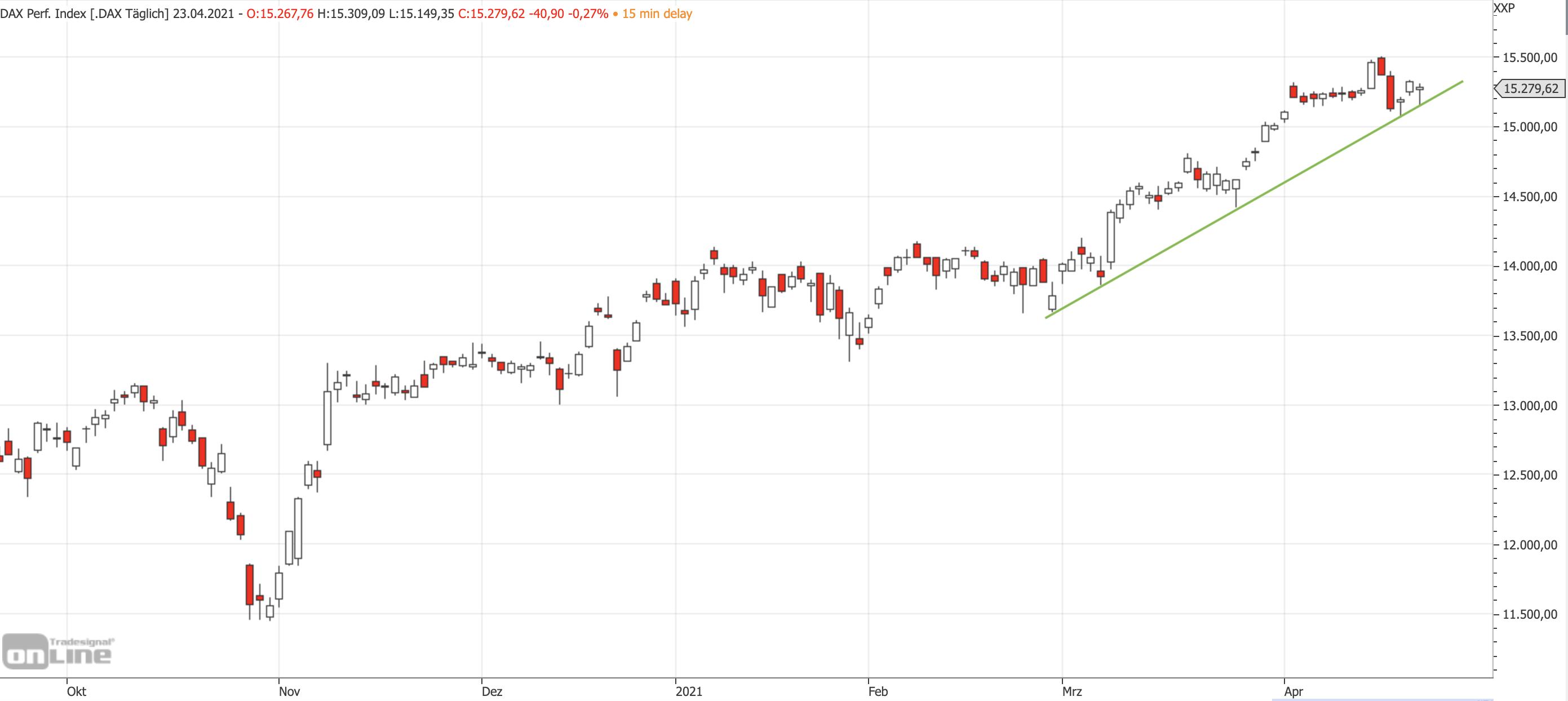 Mittelfristiger DAX-Chart am 23.04.2021