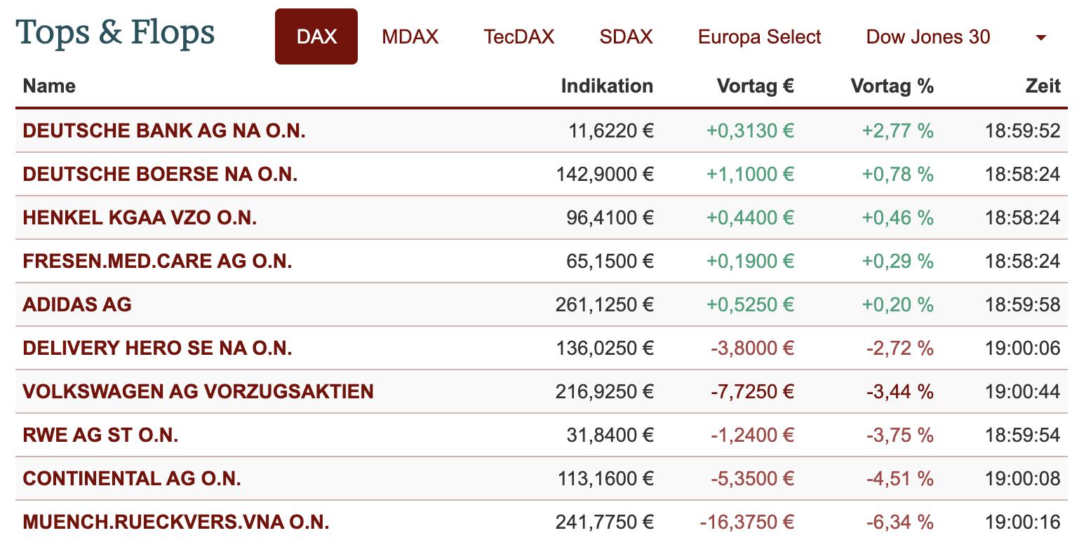 Tops und Flops im DAX am 29.04.2021