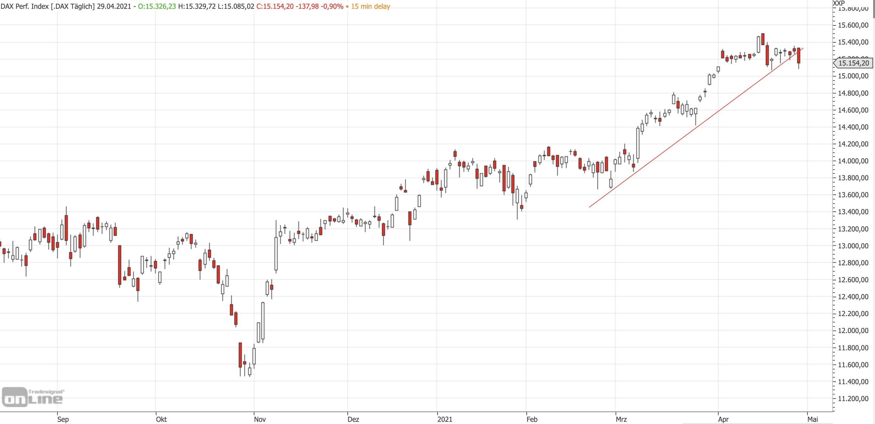 Mittelfristiger DAX-Chart am 29.04.2021