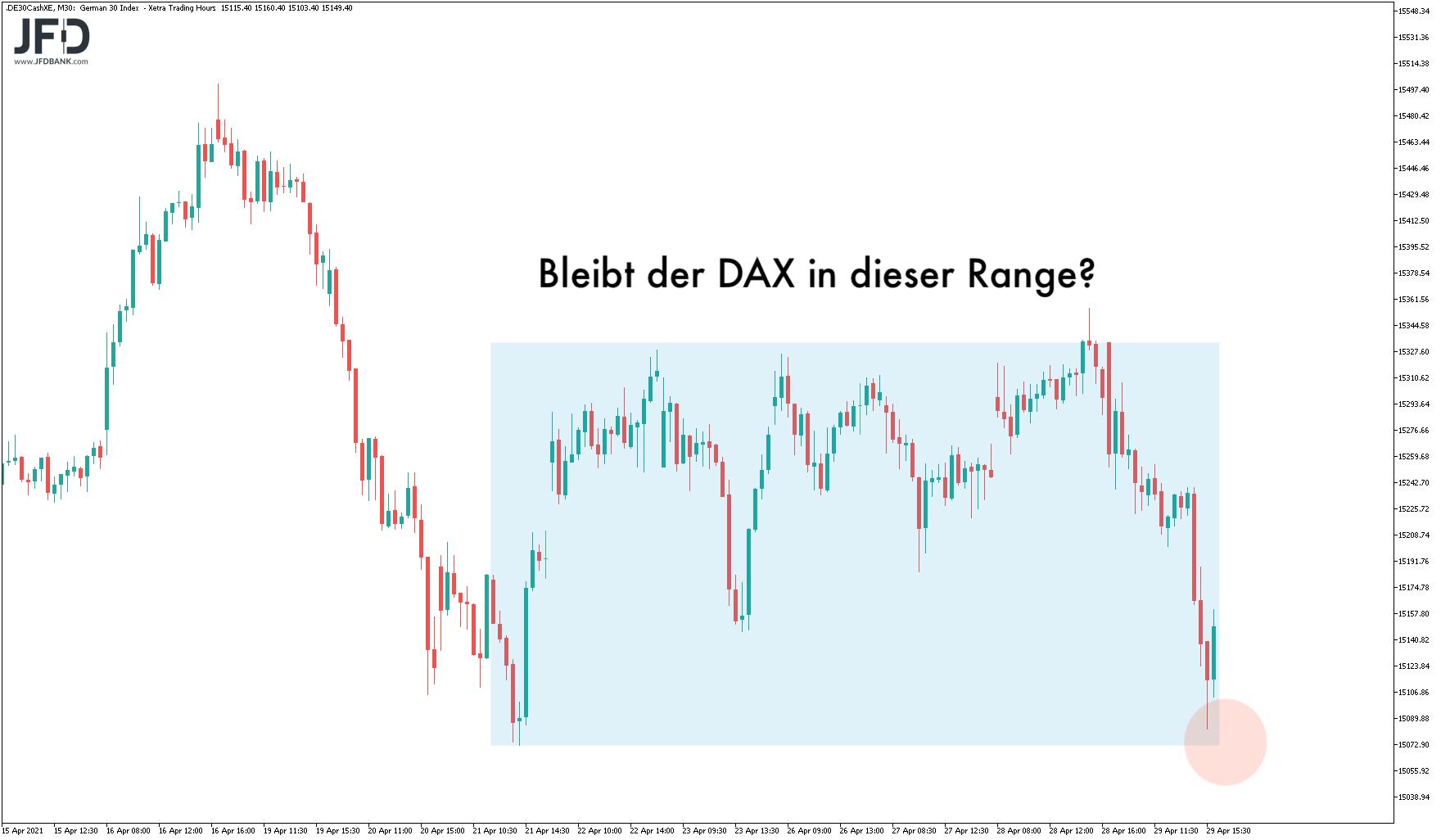 Übergeordnete DAX-Range im Blick