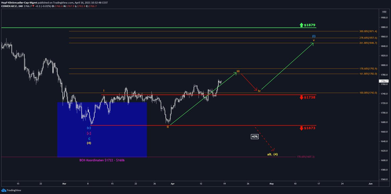 Chart von Gold mit Szenario