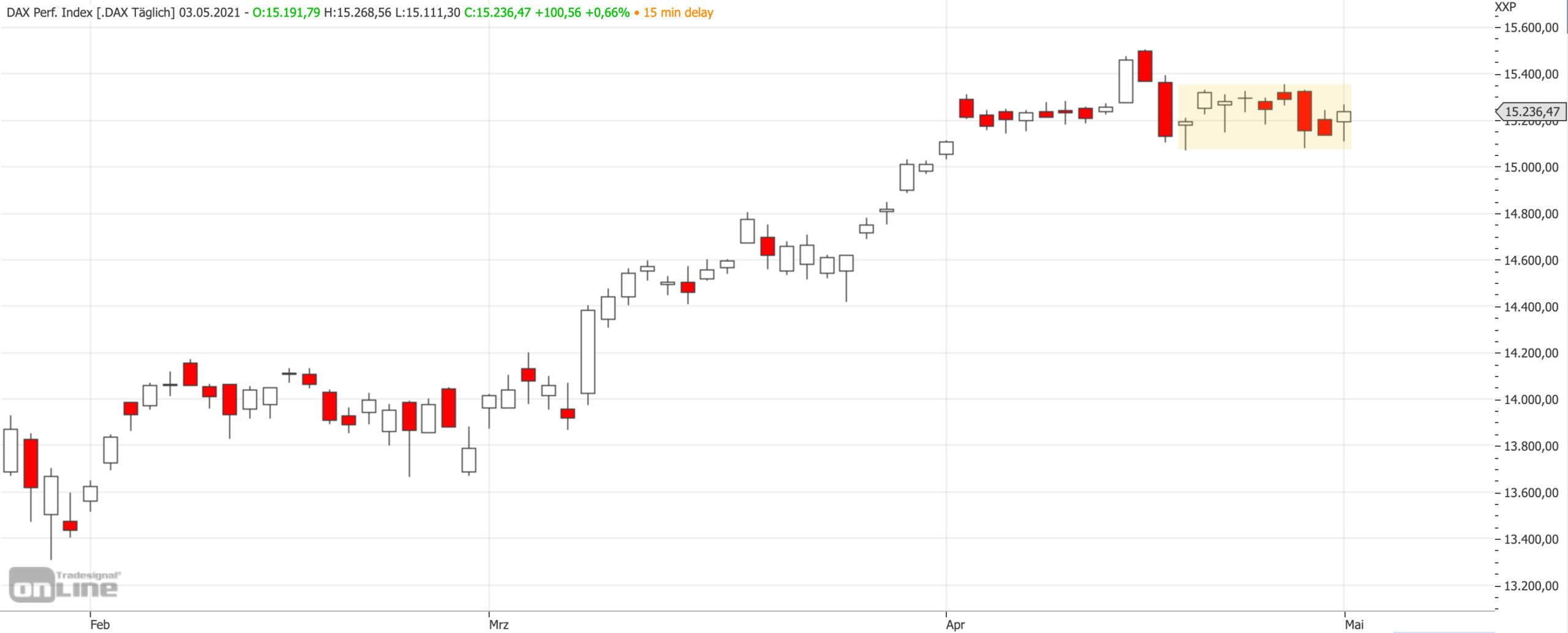 Mittelfristiger DAX-Chart am 03.05.2021