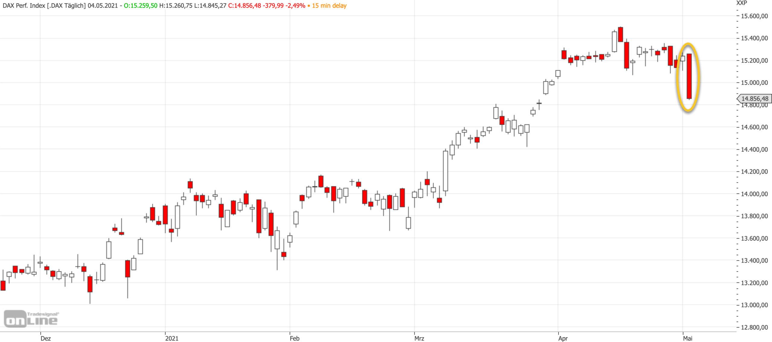 Mittelfristiger DAX-Chart am 04.05.2021