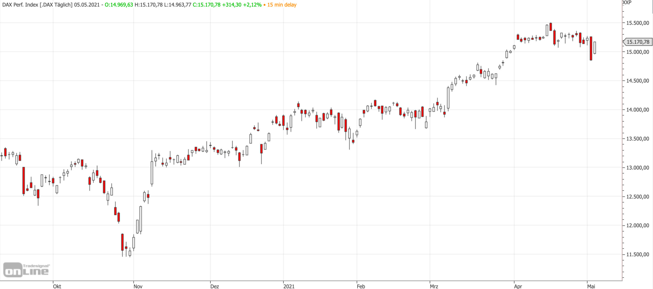 Mittelfristiger DAX-Chart am 05.05.2021