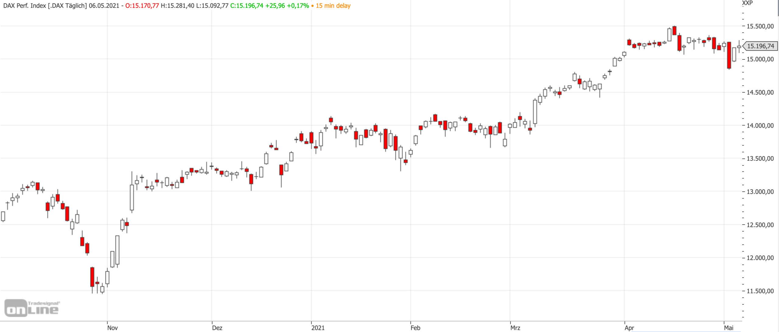 Mittelfristiger DAX-Chart am 06.05.2021
