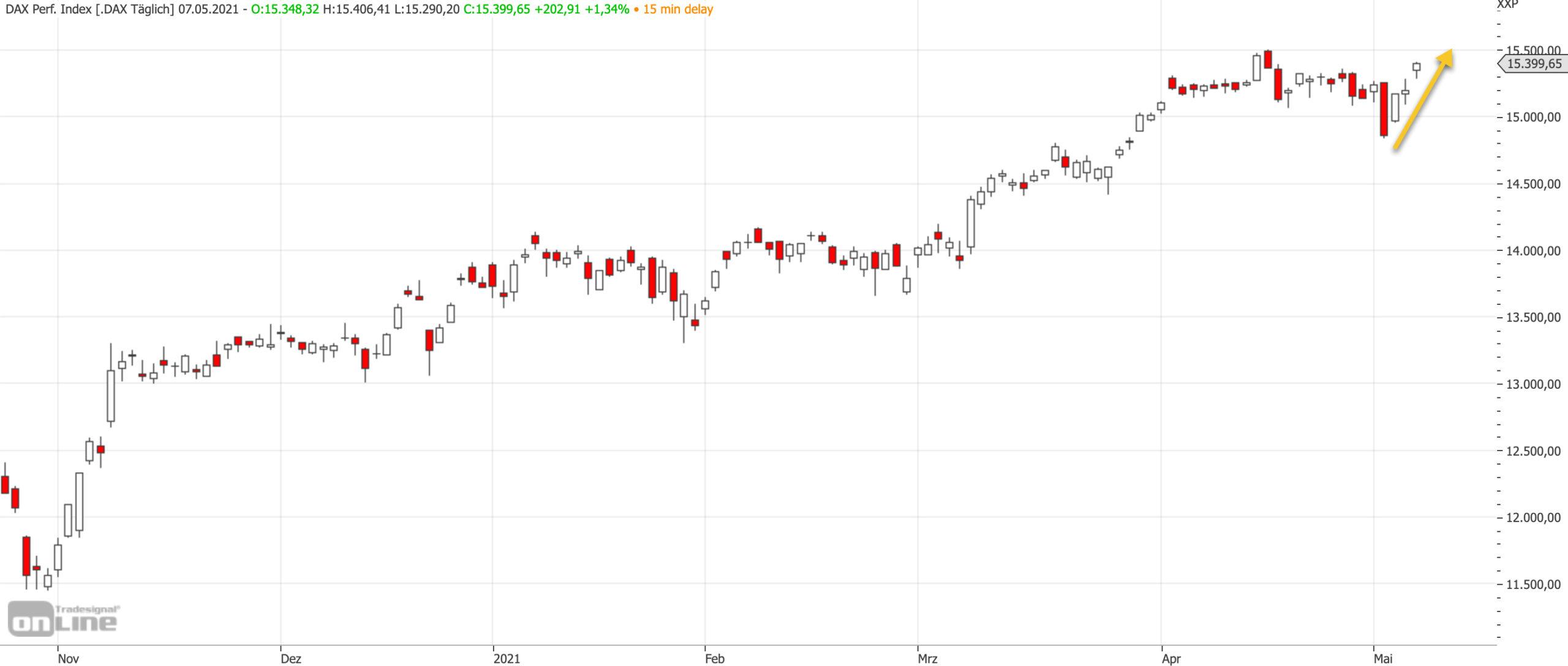 Mittelfristiger DAX-Chart am 07.05.2021
