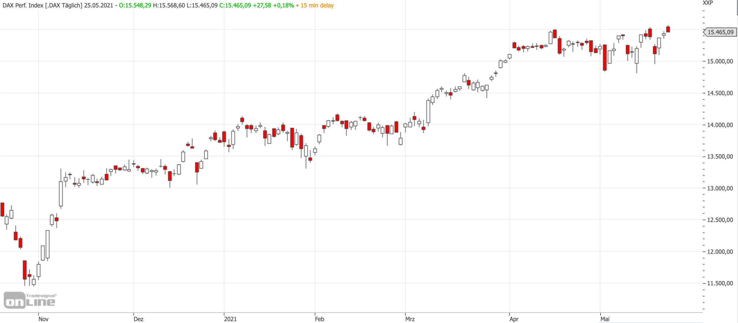Mittelfristiger DAX-Chart am 25.05.2021