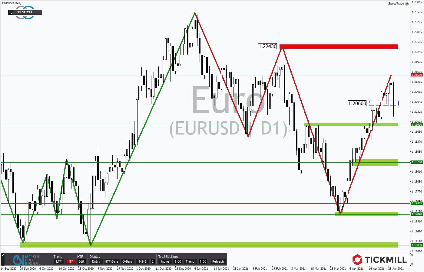 Tickmill-Analyse: EURUSD im Tageschart