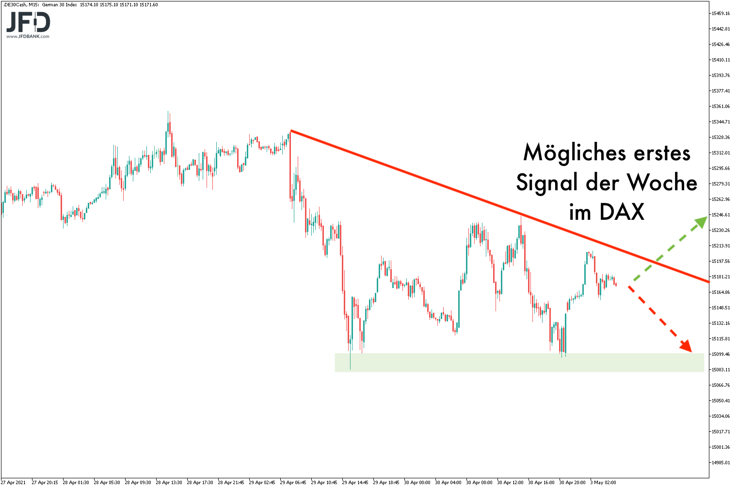 Signallage am Morgen im DAX