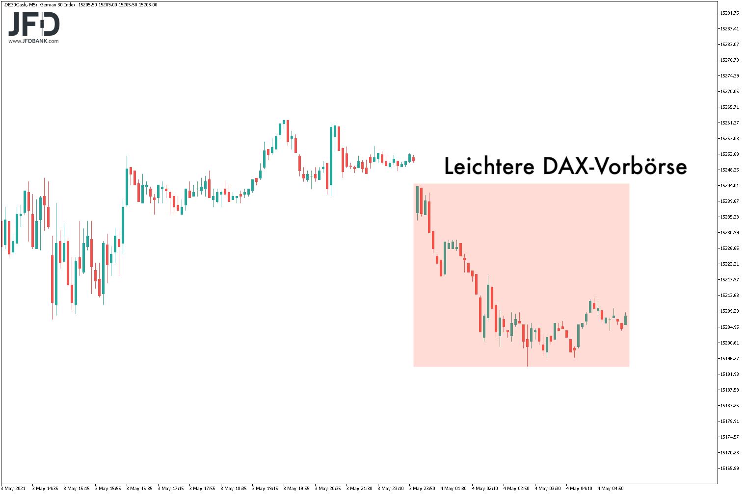DAX-Vorbörse am 04.05.2021