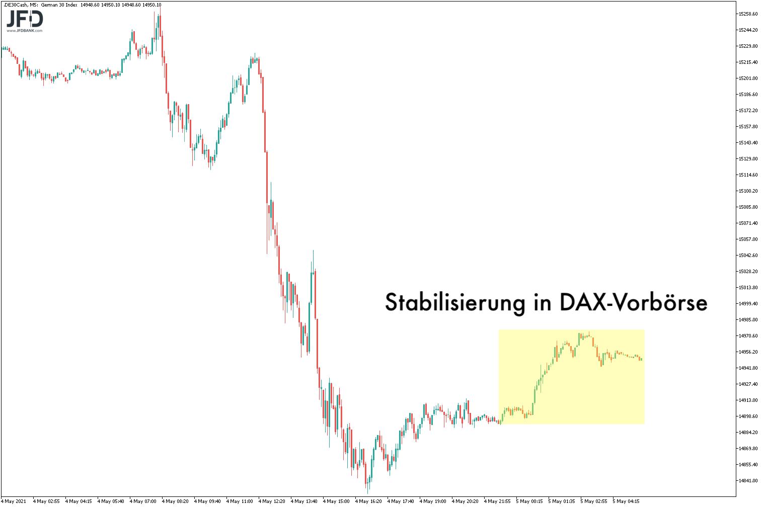 DAX-Vorbörse am 05.05.2021