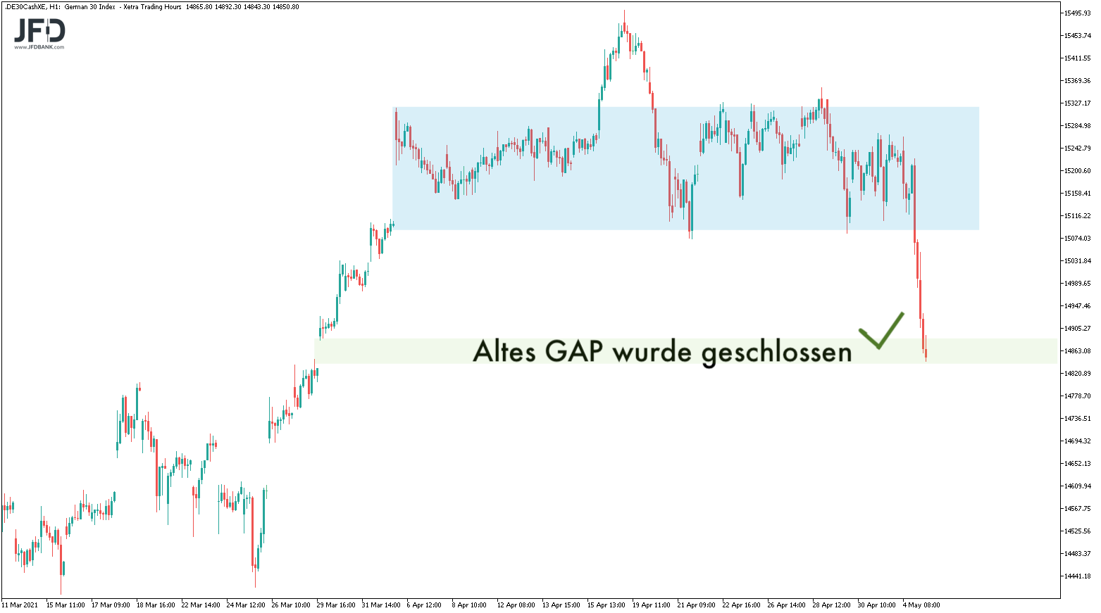GAP-close bei 14.845