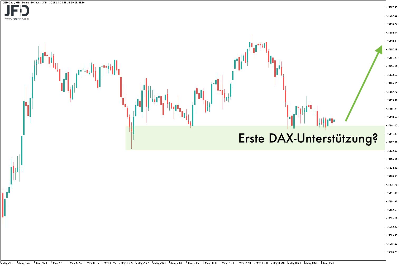 DAX-Unterstützung in Sicht?