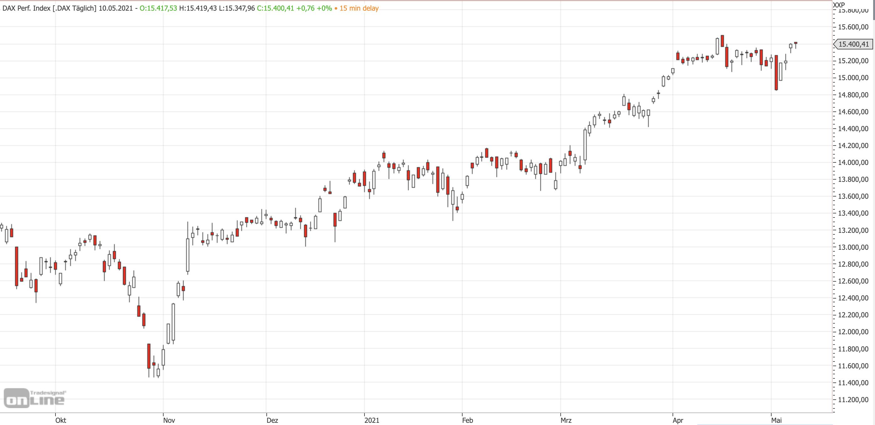 Mittelfristiger DAX-Chart am 10.05.2021