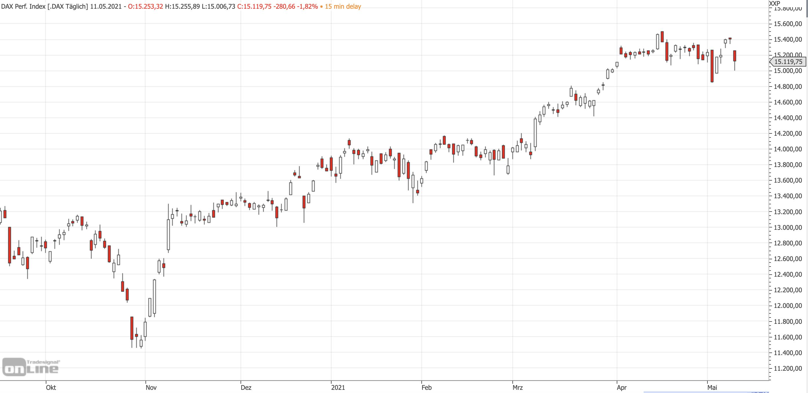 Mittelfristiger DAX-Chart am 11.05.2021