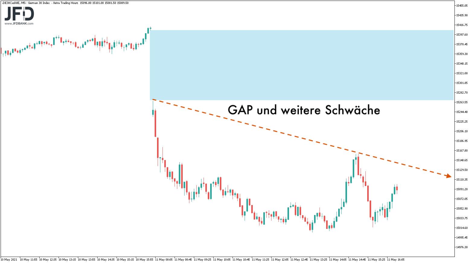 DAX am Dienstag: GAP und Trend