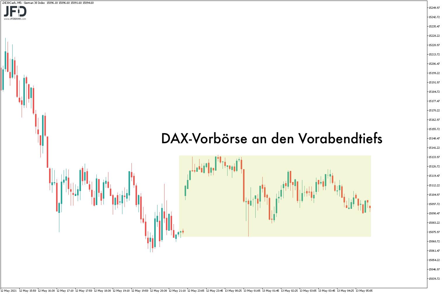 DAX-Vorbörse am 13.05.2021