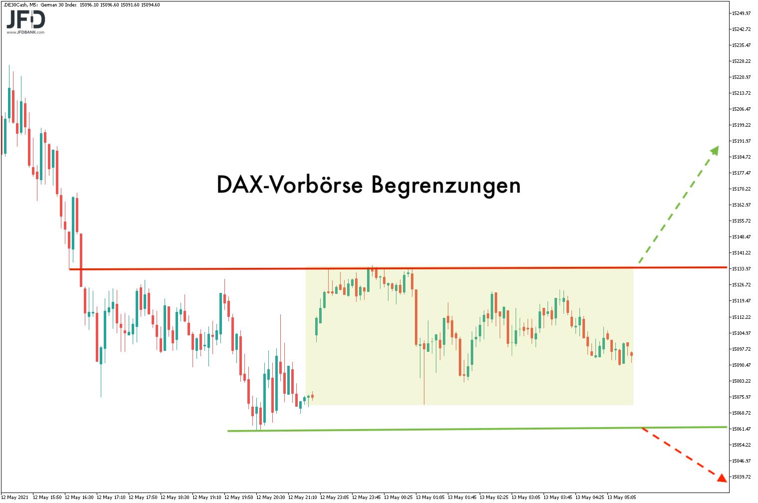 Trigger für den DAX-Start am 13.05.2021