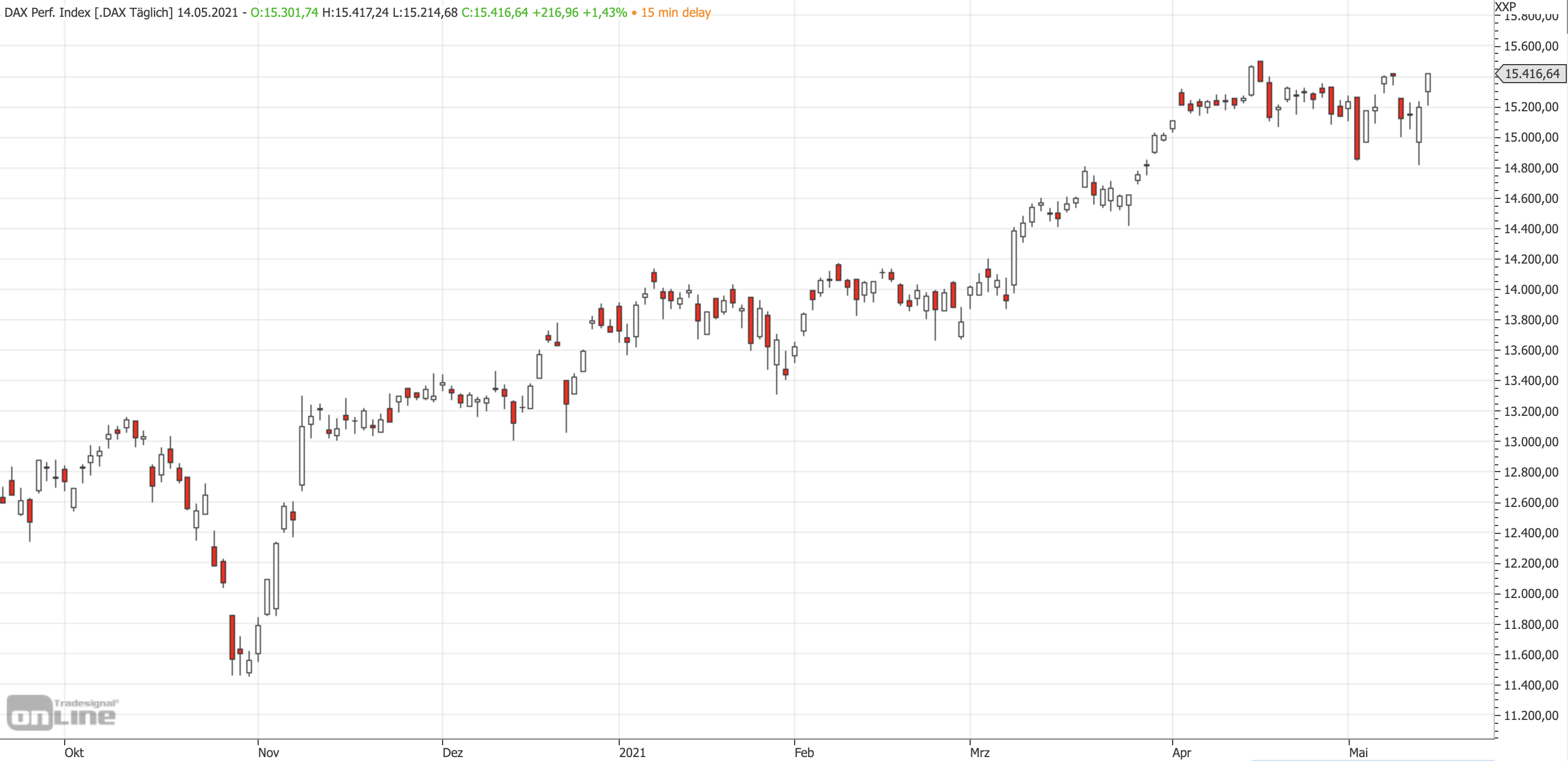 Mittelfristiger DAX-Chart am 14.05.2021