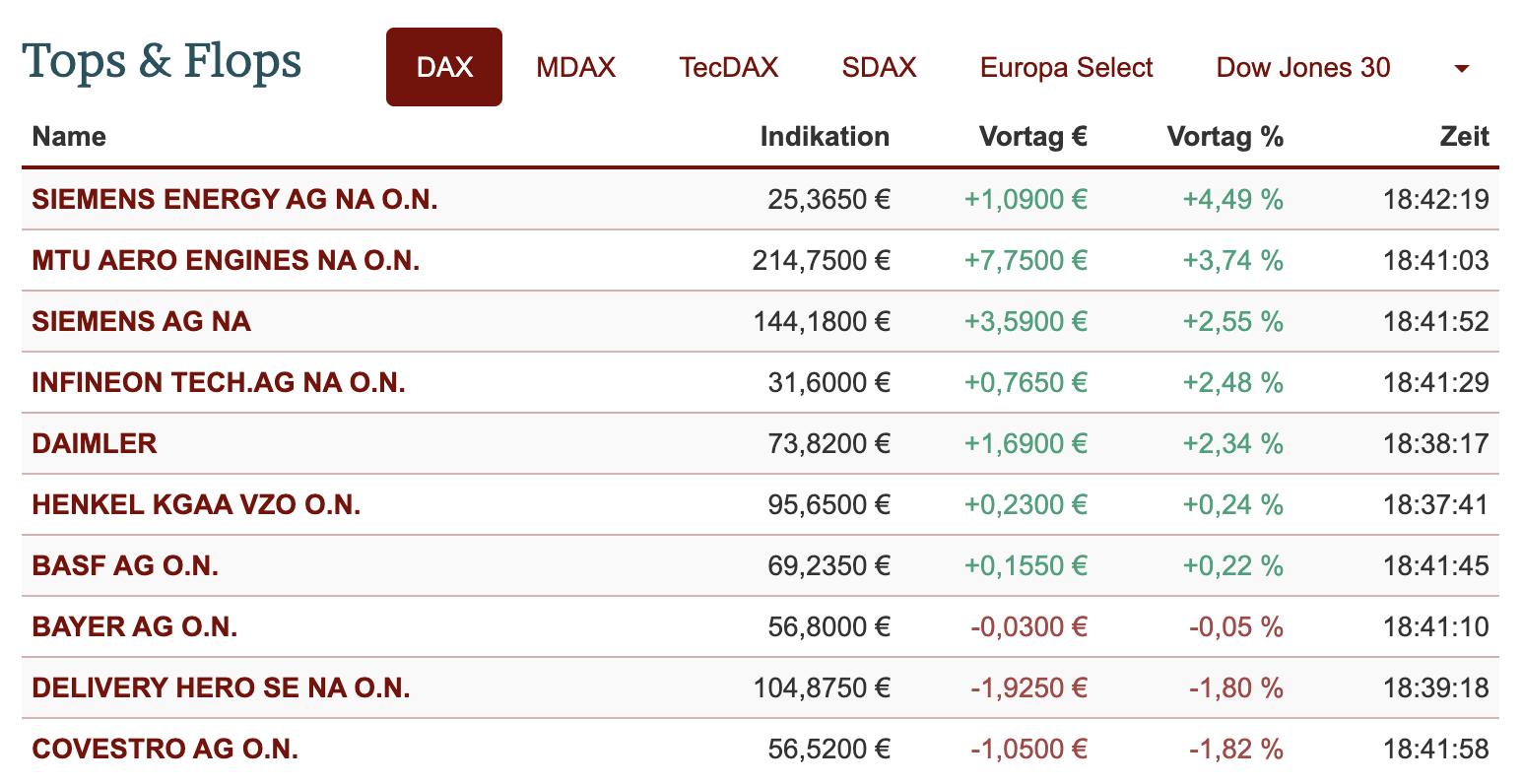 Tops und Flops im DAX am 14.05.2021